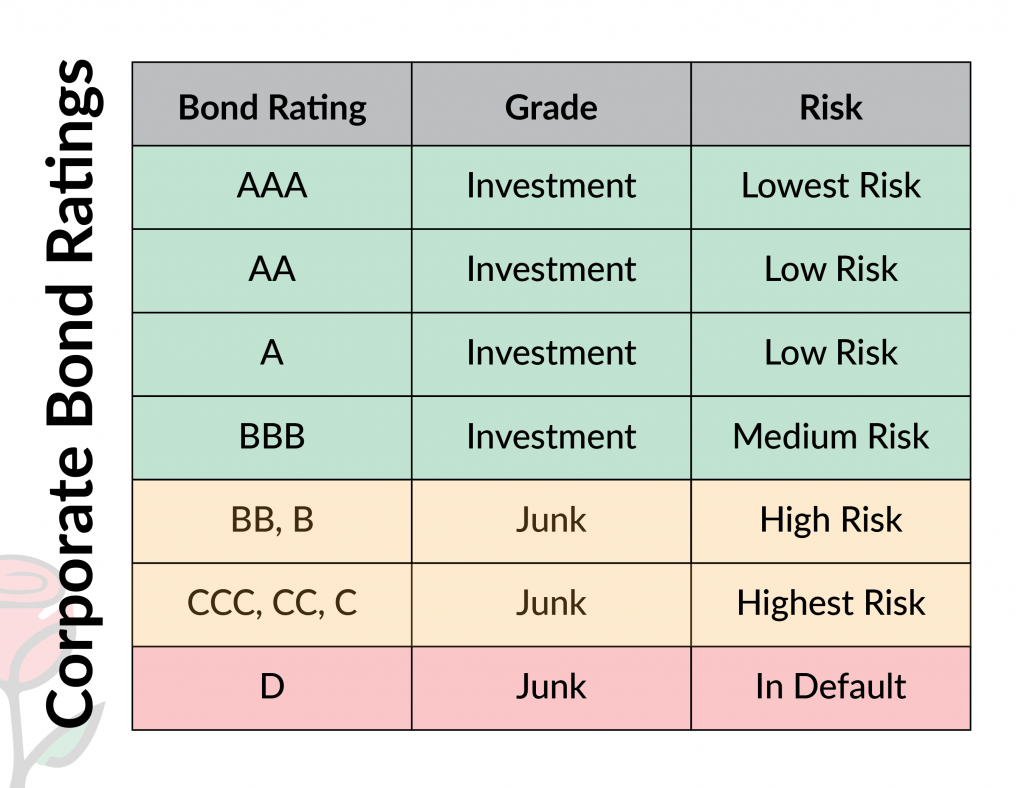 Graphic depicting corporate bond rating levels.