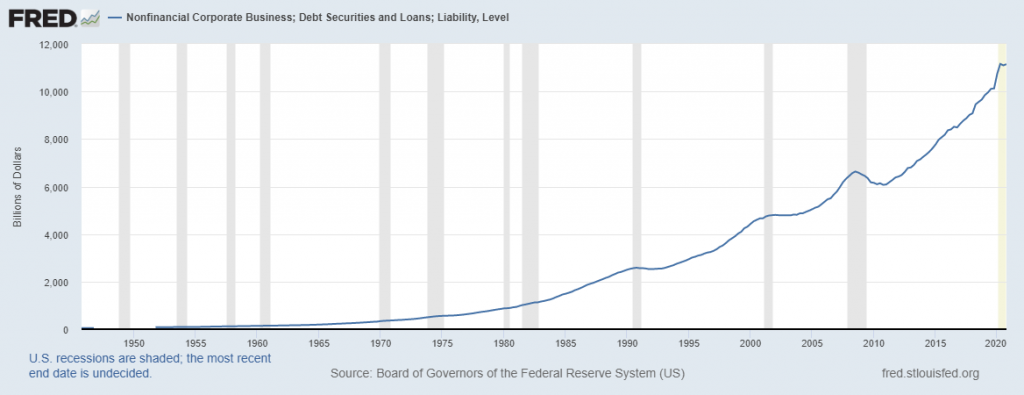 Graph from the U.S. Federal Reserve showing Nonfinancial Corporate Business Debt